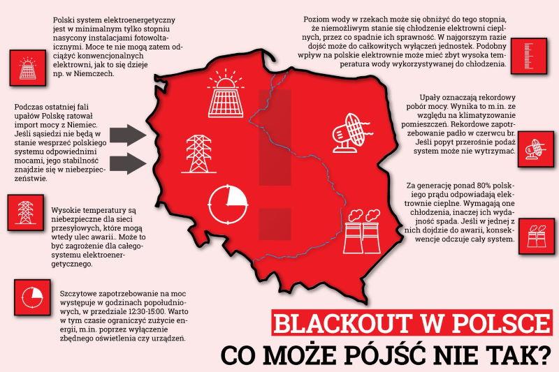 Infografika przedstawiająca czynniki ryzyka blackoutu w Polsce