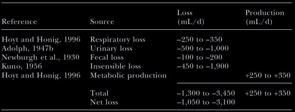 Tabela - dzienne straty wody