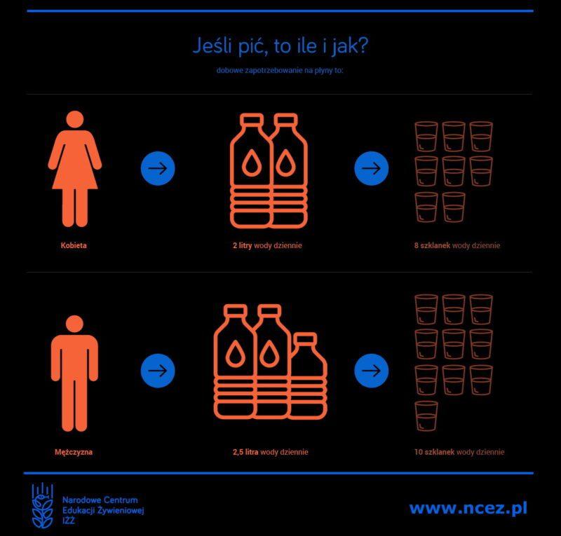 Norma wody w Polsce