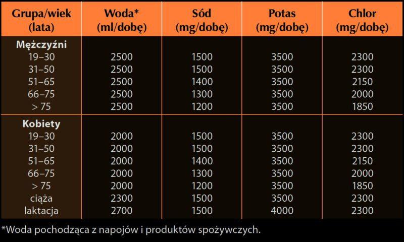 Norma Polska - woda