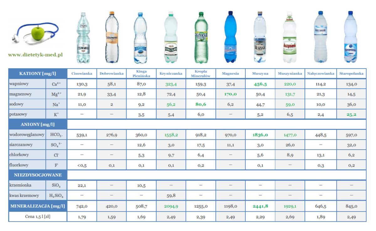 Tabela z testem wody