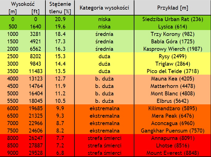 Potrzeby człowieka - powietrze - Tabela przedstawiająca zależność między wysokością a stężeniem tlenu